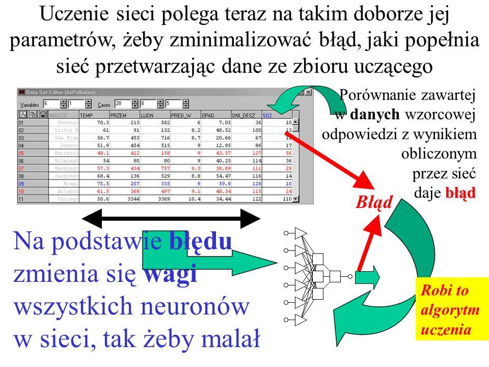 Uczenie sieci polega teraz na takim doborze jej parametrów, żeby zminimalizować błąd, jaki popełnia sieć przetwarzając dane ze zbioru uczącego