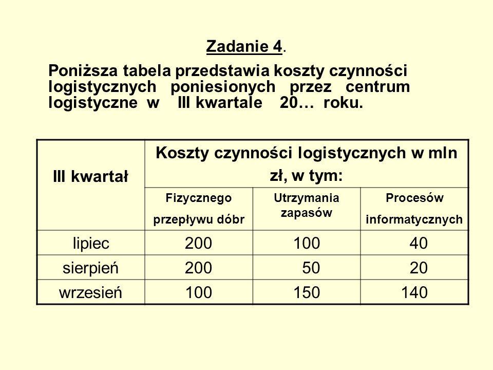Koszty czynności logistycznych w mln zł, w tym: