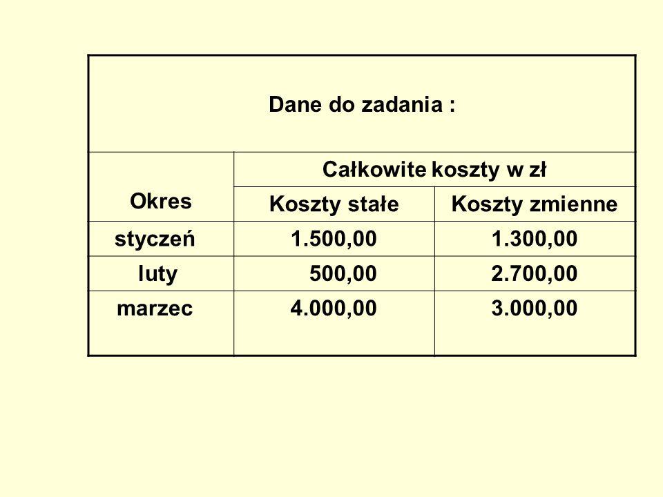 Dane do zadania :Okres. Całkowite koszty w zł. Koszty stałe. Koszty zmienne. styczeń 1.500,00. 1.300,00.
