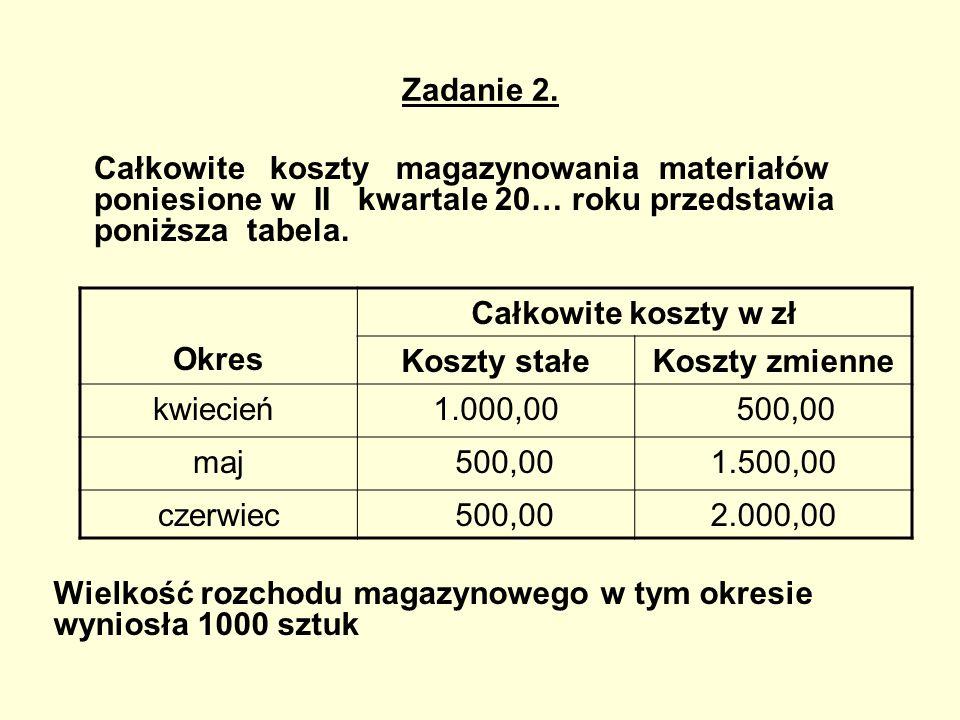 Zadanie 2. Całkowite koszty magazynowania materiałów poniesione w II kwartale 20… roku przedstawia poniższa tabela.