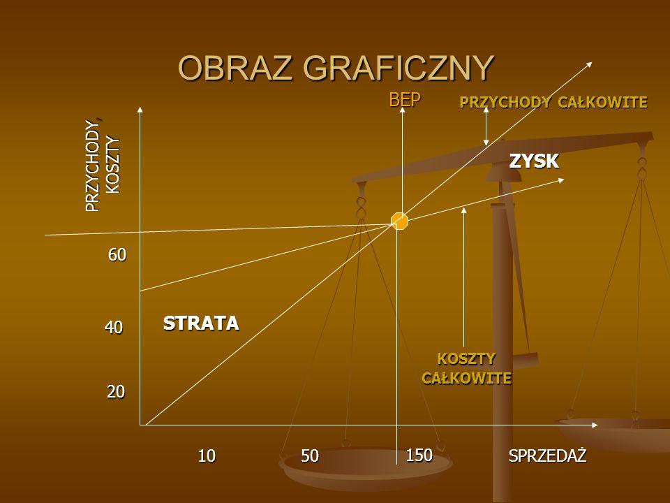 OBRAZ GRAFICZNY BEP ZYSK STRATA PRZYCHODY, KOSZTY 60 40 20 10 50 150
