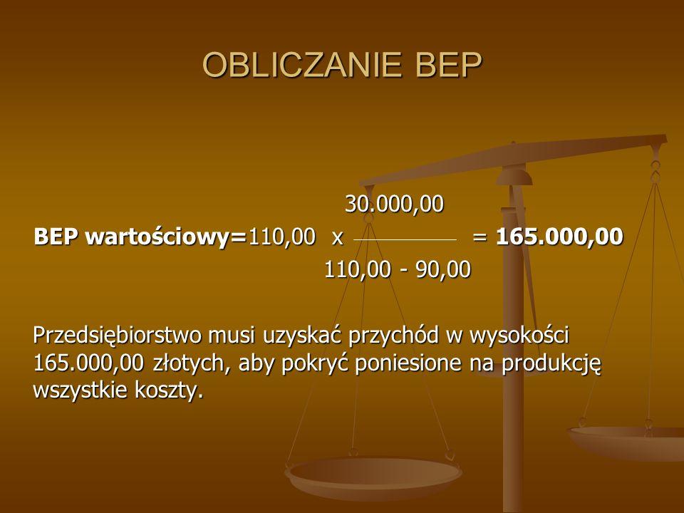 OBLICZANIE BEP 30.000,00 BEP wartościowy=110,00 x = 165.000,00