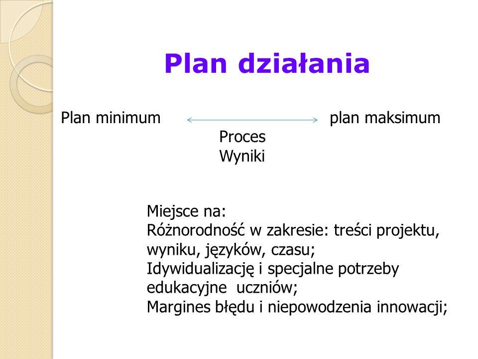 Plan działania Plan minimum plan maksimum Proces Wyniki Miejsce na: