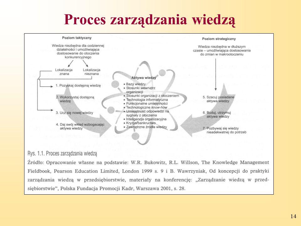 Proces zarządzania wiedzą