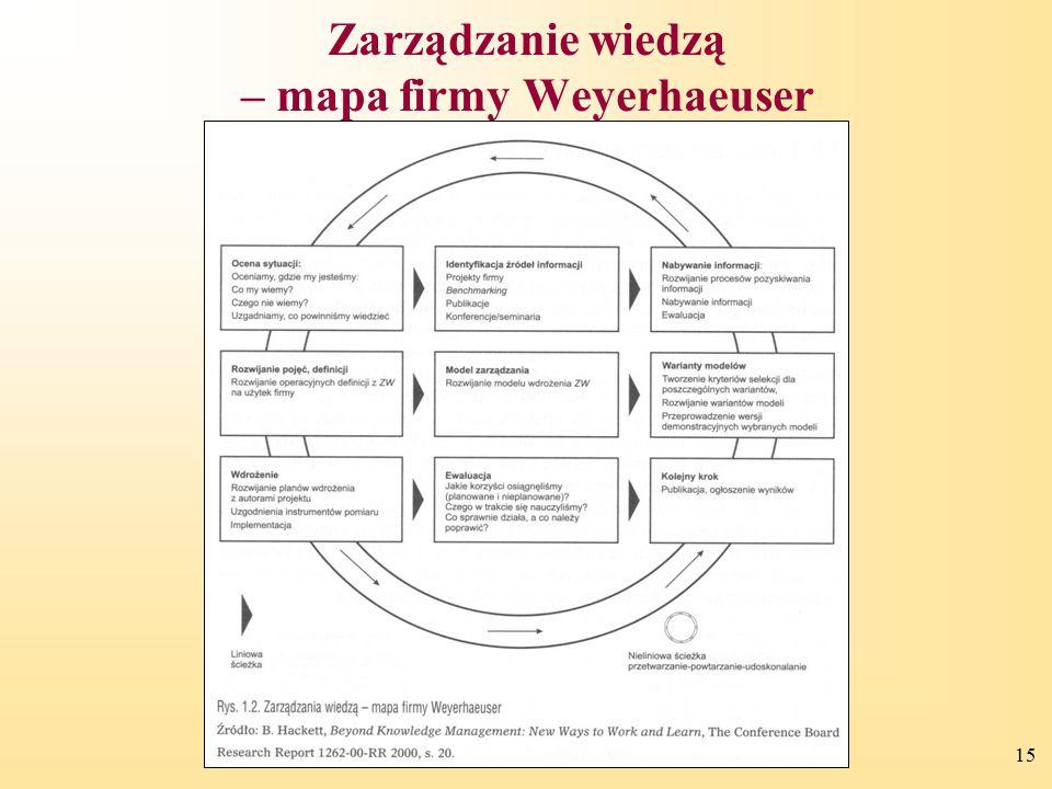 Zarządzanie wiedzą – mapa firmy Weyerhaeuser
