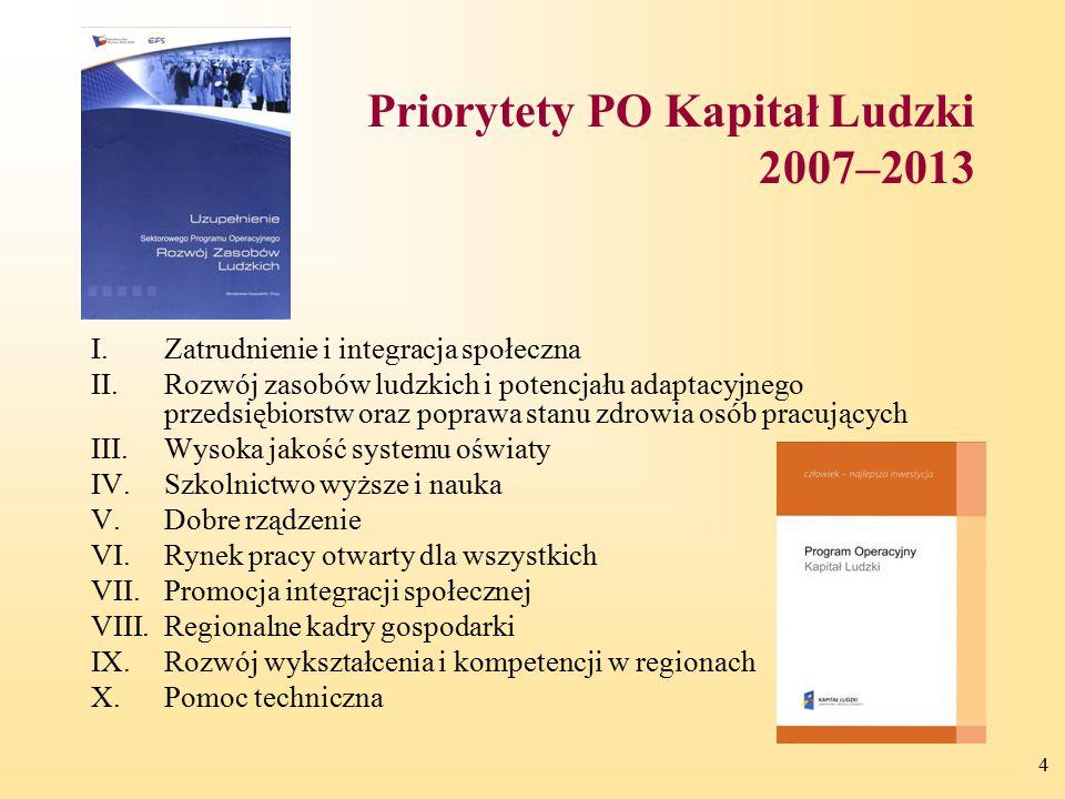Priorytety PO Kapitał Ludzki 2007–2013