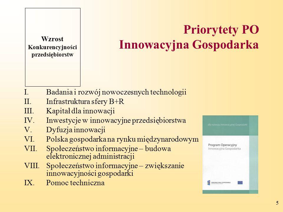 Priorytety PO Innowacyjna Gospodarka