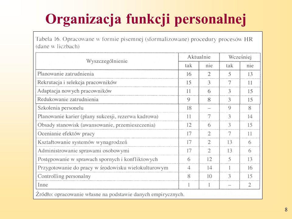 Organizacja funkcji personalnej