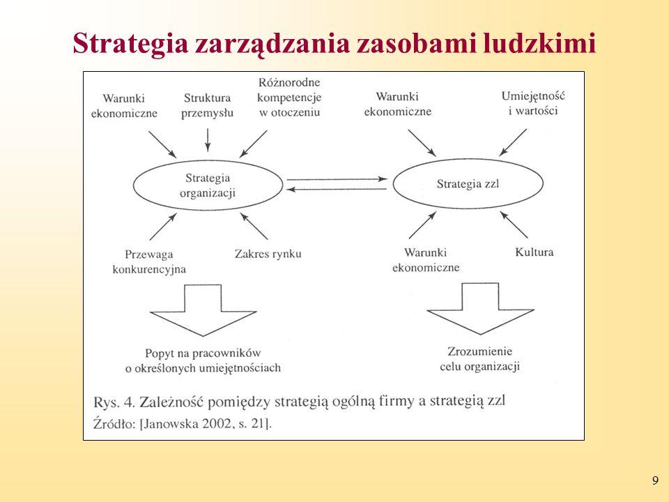 Strategia zarządzania zasobami ludzkimi