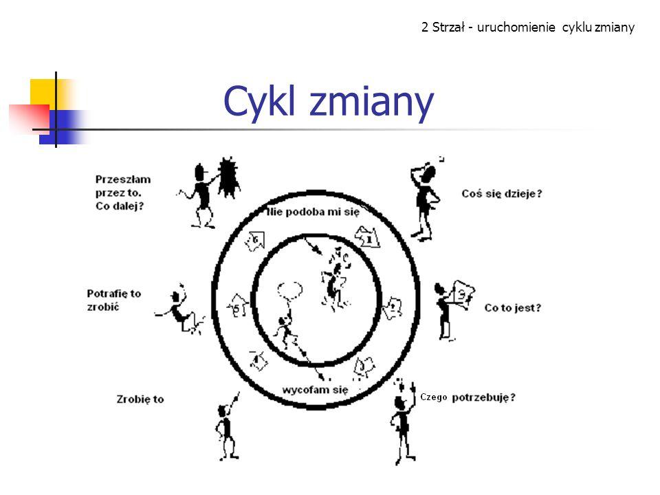 2 Strzał - uruchomienie cyklu zmiany
