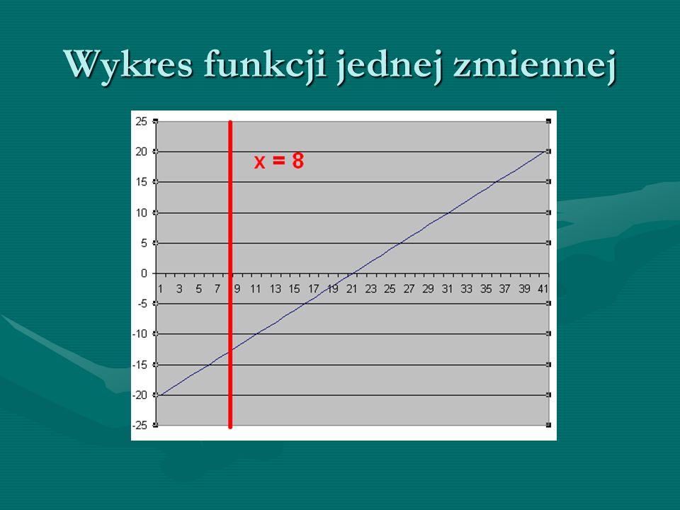 Wykres funkcji jednej zmiennej