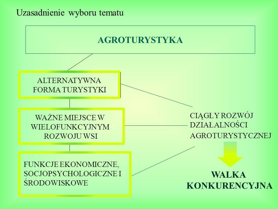AGROTURYSTYKA WALKA KONKURENCYJNA