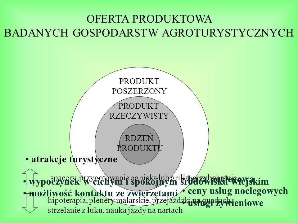 BADANYCH GOSPODARSTW AGROTURYSTYCZNYCH
