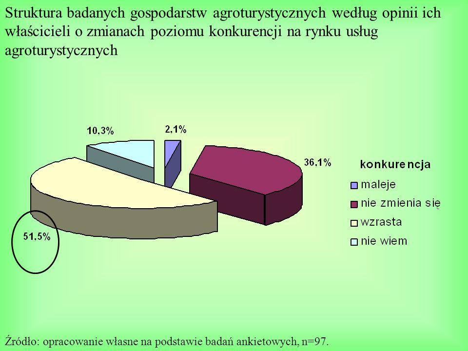 Struktura badanych gospodarstw agroturystycznych według opinii ich