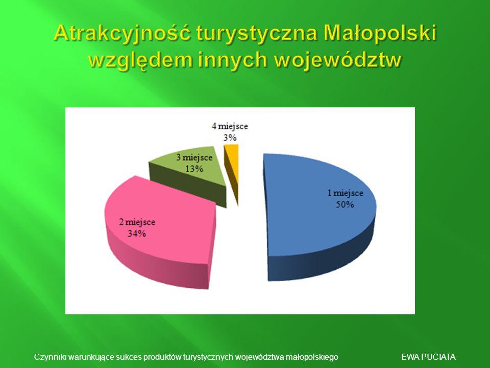Atrakcyjność turystyczna Małopolski względem innych województw