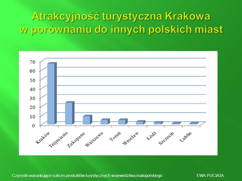 Atrakcyjność turystyczna Krakowa w porównaniu do innych polskich miast