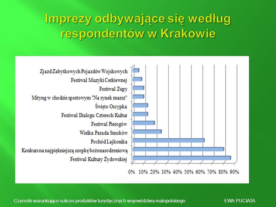 Imprezy odbywające się według respondentów w Krakowie
