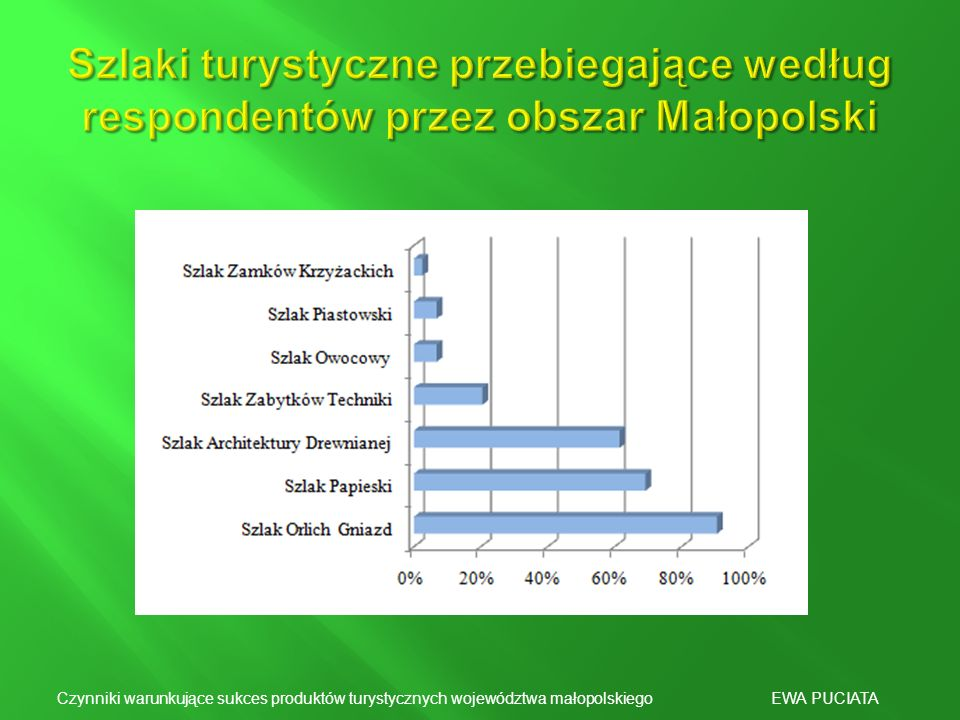 Szlaki turystyczne przebiegające według respondentów przez obszar Małopolski
