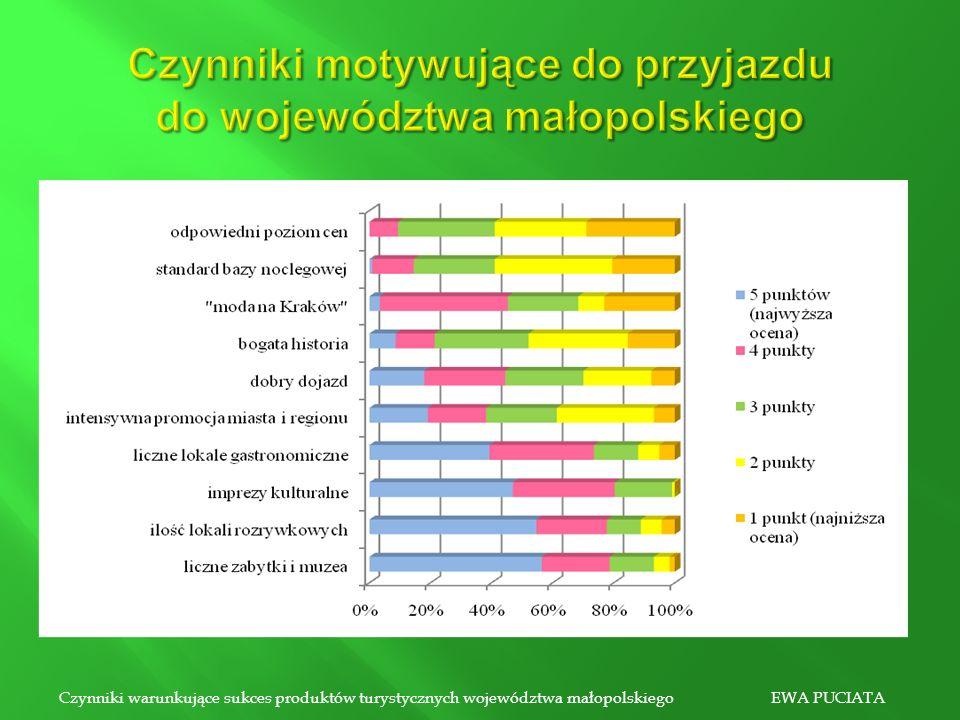 Czynniki motywujące do przyjazdu do województwa małopolskiego