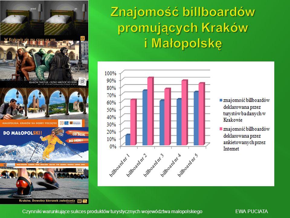 Znajomość billboardów promujących Kraków i Małopolskę