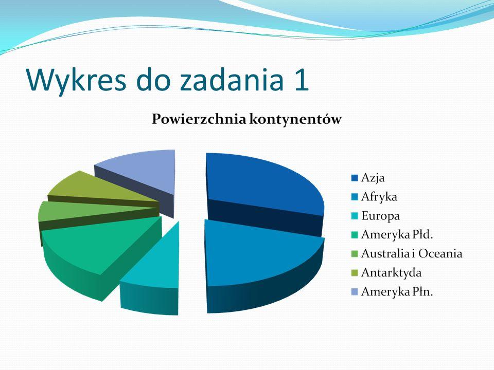 Wykres do zadania 1