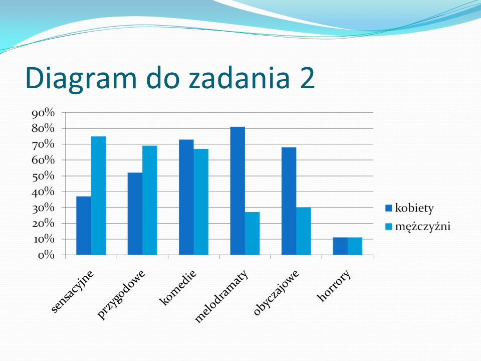 Diagram do zadania 2