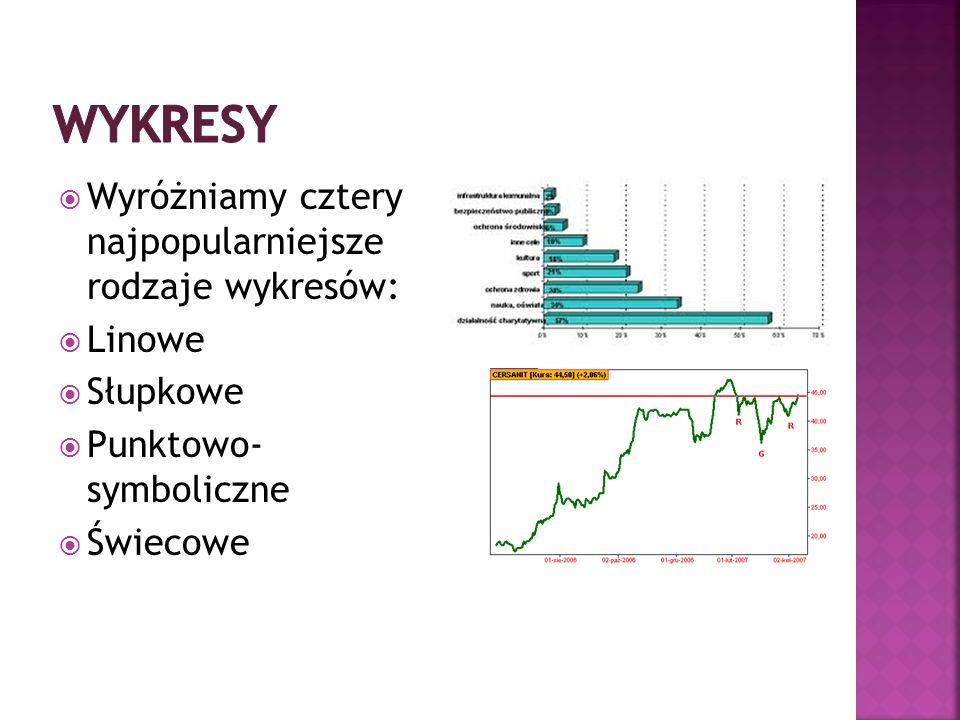 Wykresy Wyróżniamy cztery najpopularniejsze rodzaje wykresów: Linowe