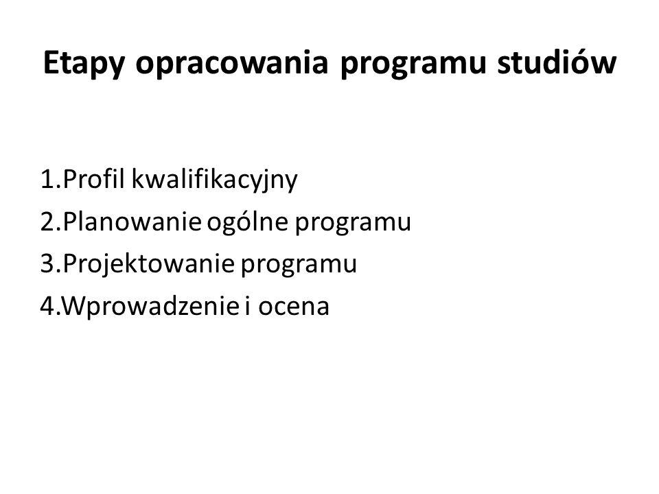 Etapy opracowania programu studiów