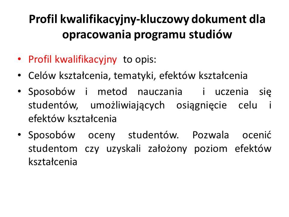 Profil kwalifikacyjny-kluczowy dokument dla opracowania programu studiów
