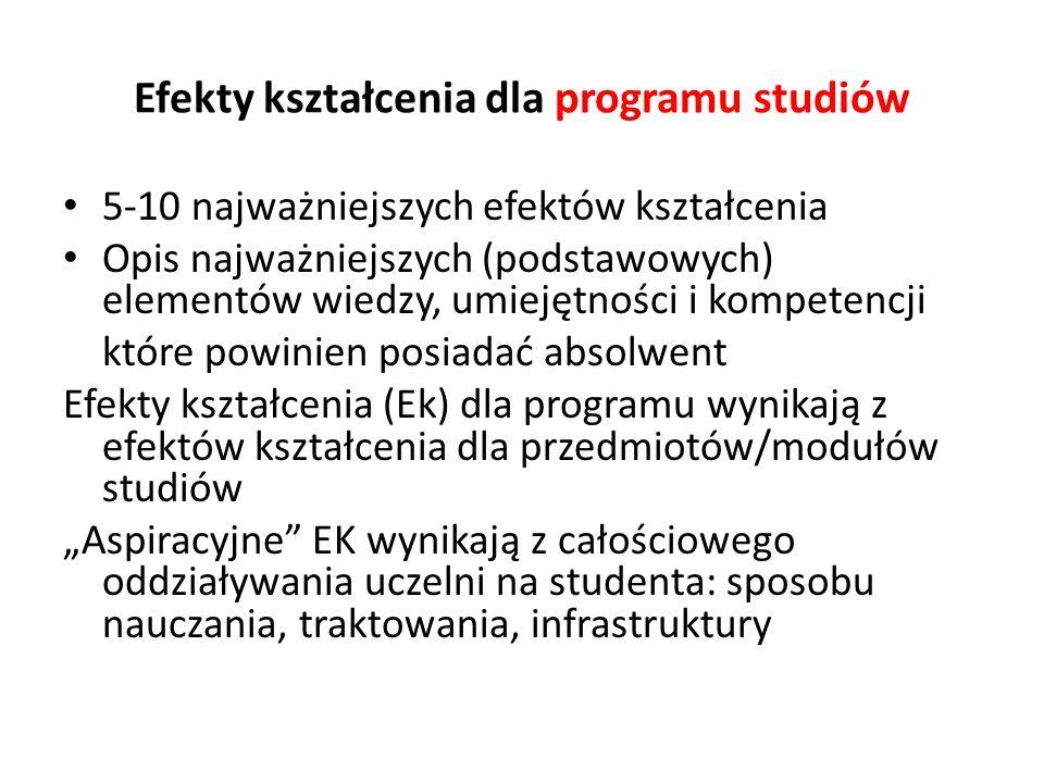 Efekty kształcenia dla programu studiów