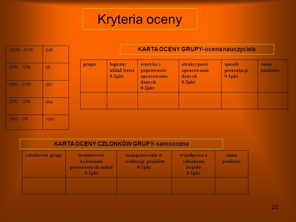 Kryteria oceny KARTA OCENY GRUPY- ocena nauczyciela
