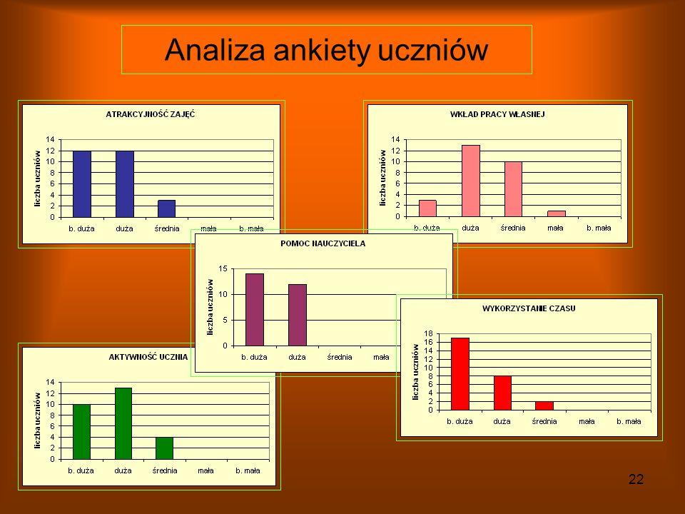 Analiza ankiety uczniów