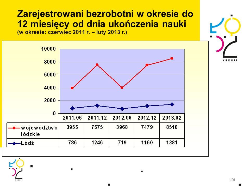 Zarejestrowani bezrobotni w okresie do 12 miesięcy od dnia ukończenia nauki (w okresie: czerwiec 2011 r. – luty 2013 r.)