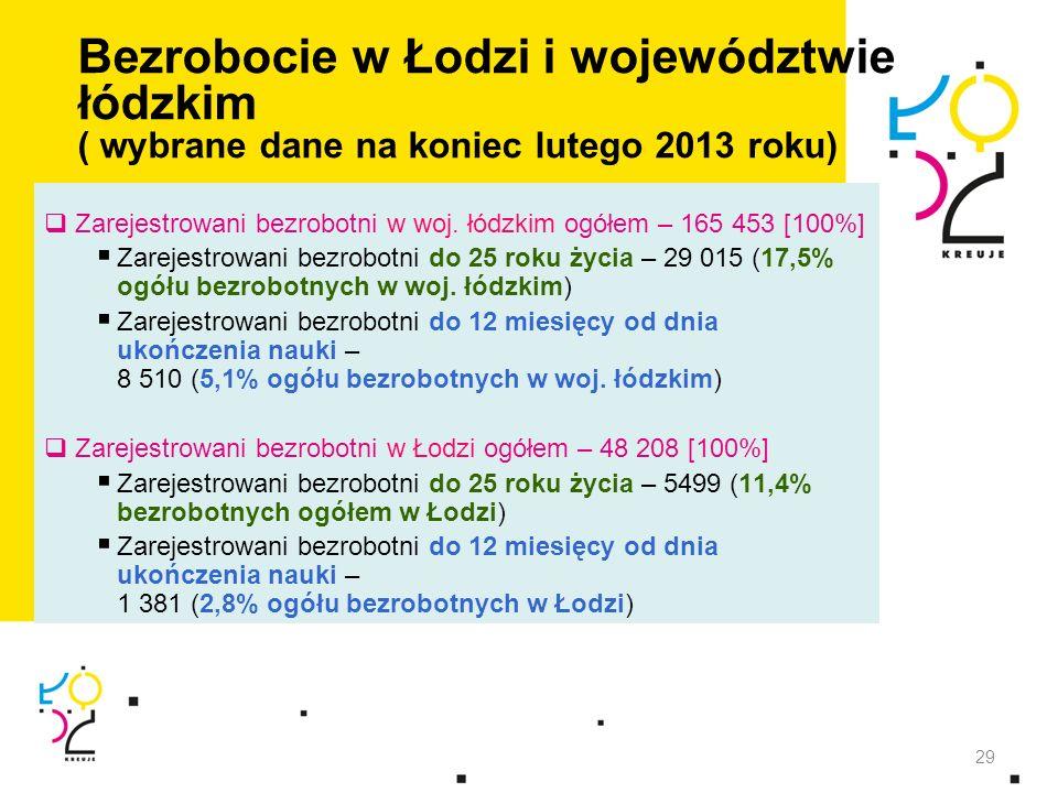 Bezrobocie w Łodzi i województwie łódzkim ( wybrane dane na koniec lutego 2013 roku)