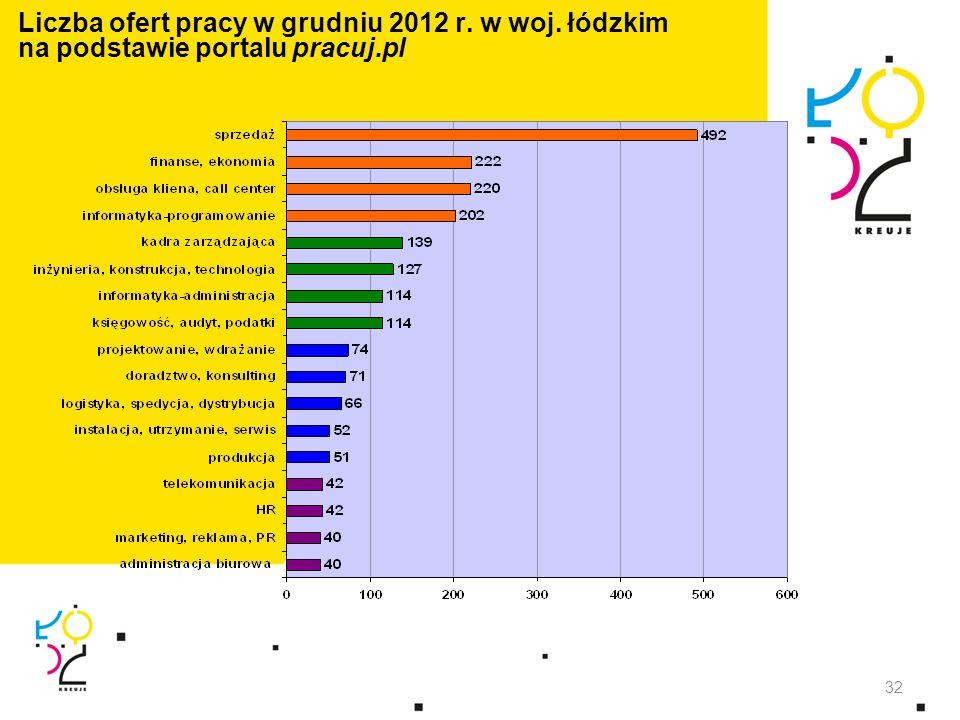 Liczba ofert pracy w grudniu 2012 r. w woj