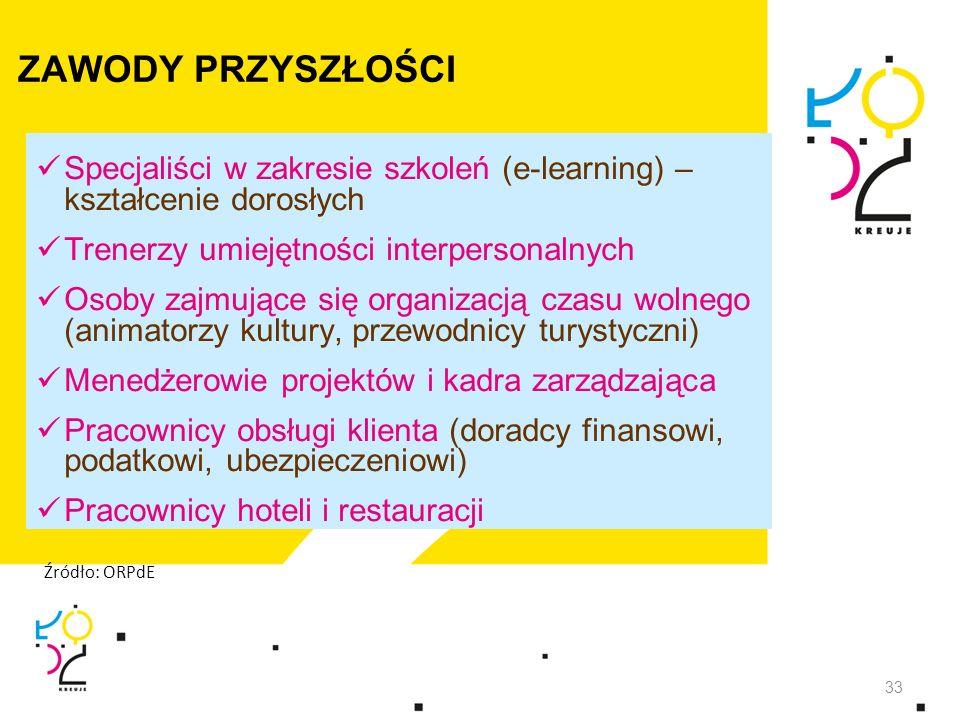 ZAWODY PRZYSZŁOŚCI Specjaliści w zakresie szkoleń (e-learning) – kształcenie dorosłych. Trenerzy umiejętności interpersonalnych.
