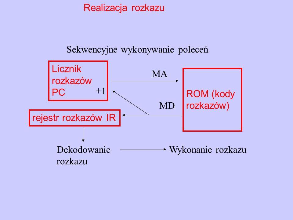 Realizacja rozkazu Sekwencyjne wykonywanie poleceń. Licznik rozkazów PC. rejestr rozkazów IR. MA.