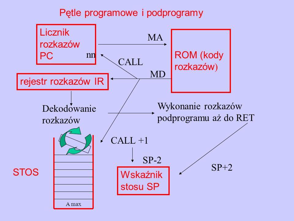 Pętle programowe i podprogramy