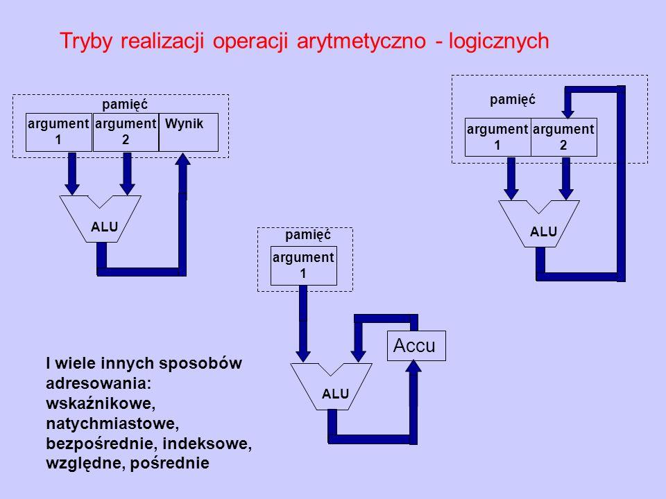 Tryby realizacji operacji arytmetyczno - logicznych