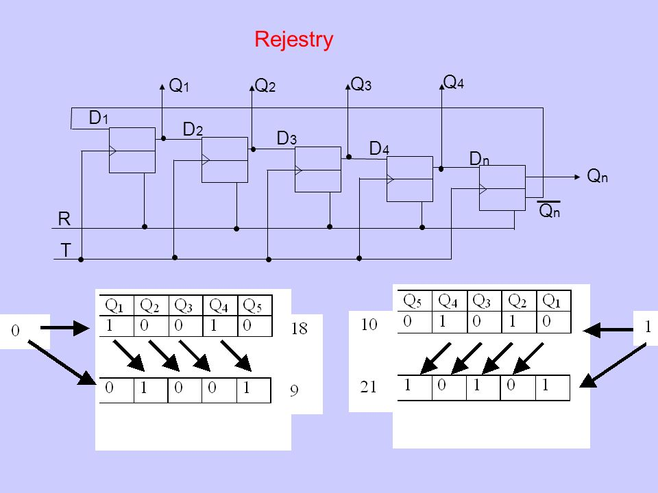 Rejestry T Q4 R Q3 Q2 Q1 Qn D2 D1 D3 D4 Dn Qn