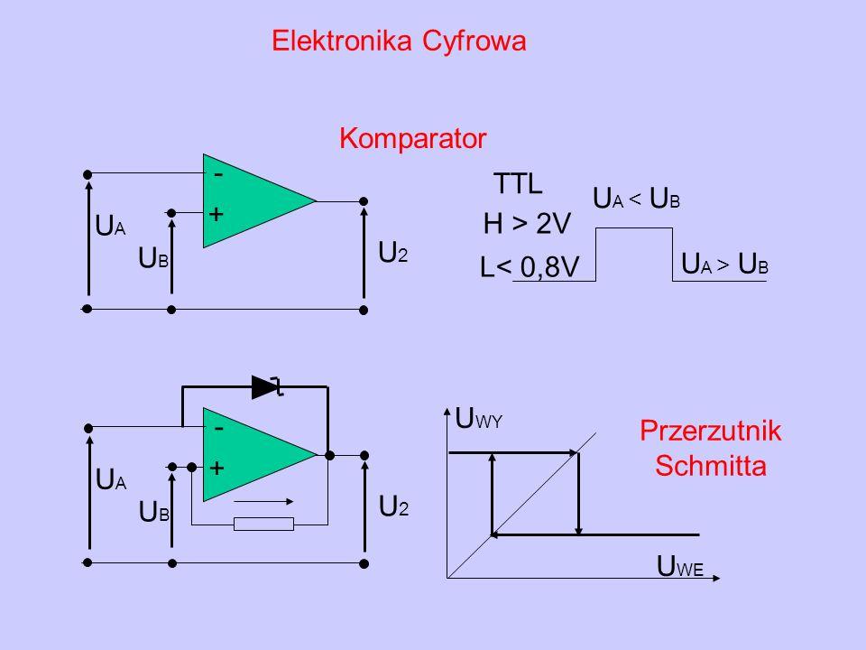 Elektronika Cyfrowa Komparator. + - UA. U2. UB. H > 2V. L< 0,8V. TTL. UA < UB. UA > UB. Przerzutnik Schmitta.