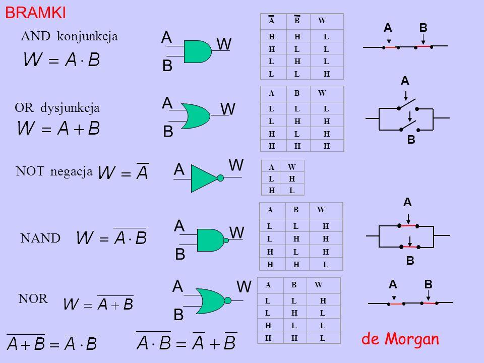 BRAMKI A W B A W B W A A W B A W B de Morgan AND konjunkcja