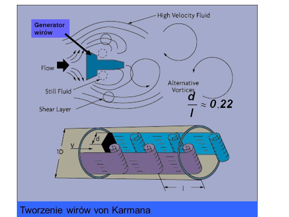 Tworzenie wirów von Karmana