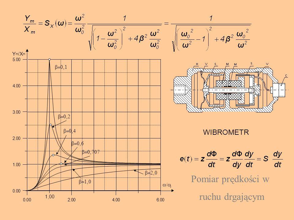 Pomiar prędkości w ruchu drgającym WIBROMETR Y / X w/w b=0,1 b=0,2