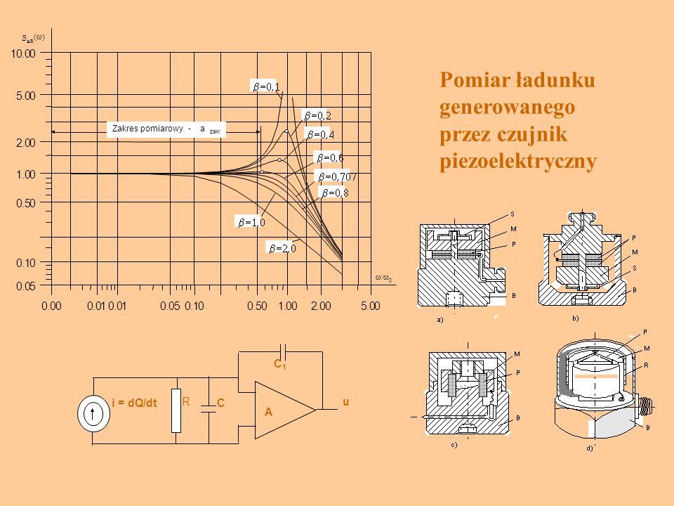 Pomiar ładunku generowanego przez czujnik piezoelektryczny