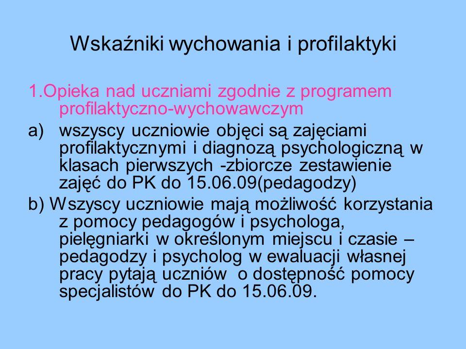 Wskaźniki wychowania i profilaktyki