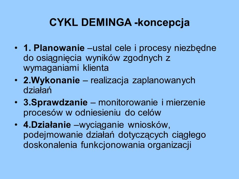 CYKL DEMINGA -koncepcja
