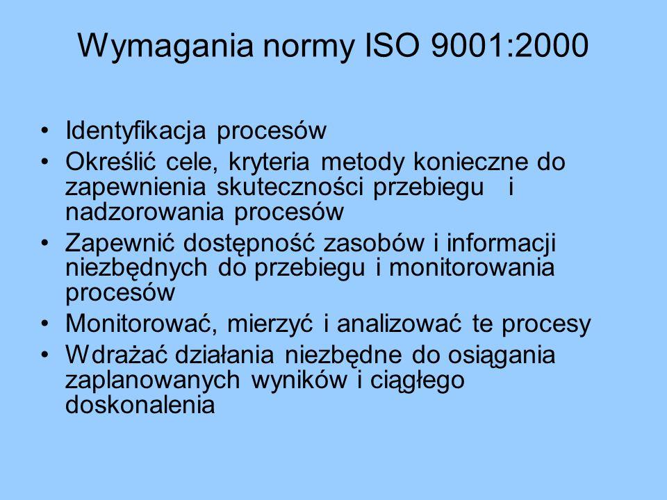 Wymagania normy ISO 9001:2000 Identyfikacja procesów