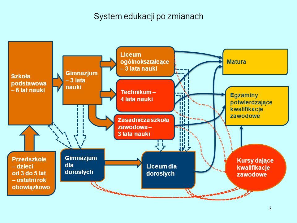 System edukacji po zmianach