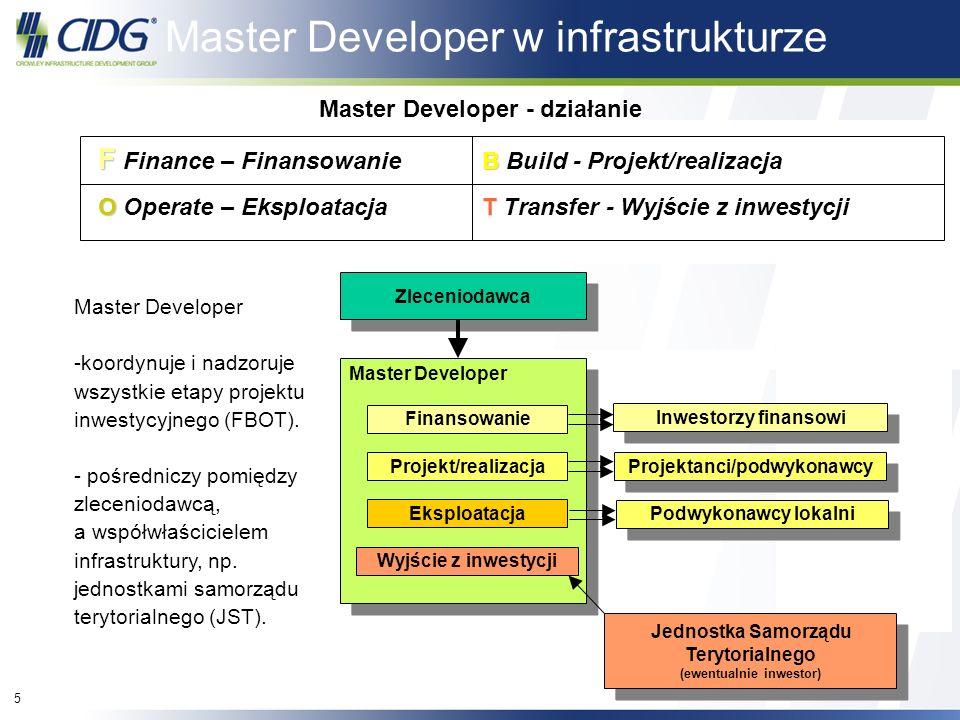 Master Developer - działanie